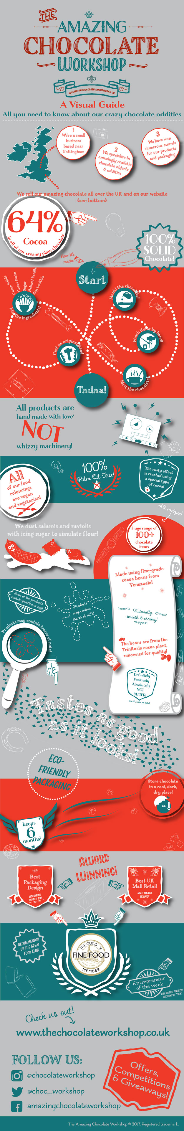 Amazing Chocolate Workshop Infographic